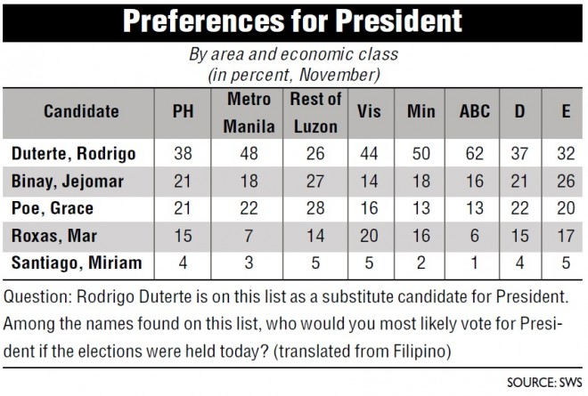 digong survey